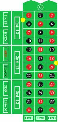 Roulette Transversale Simple oder Six Line